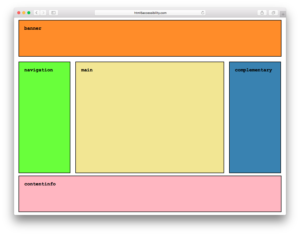 Screenshot of a web page with containers named banner, navigation, main, complementary, and contentinfo.